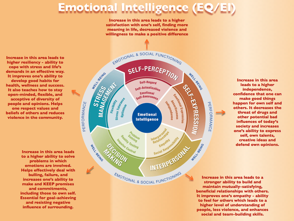emotion emotional intelligence paper research